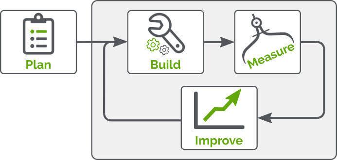 marketing metrology process plan, build, measure, improve loop