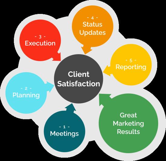 Marketing Metrology delivers client satisfaction